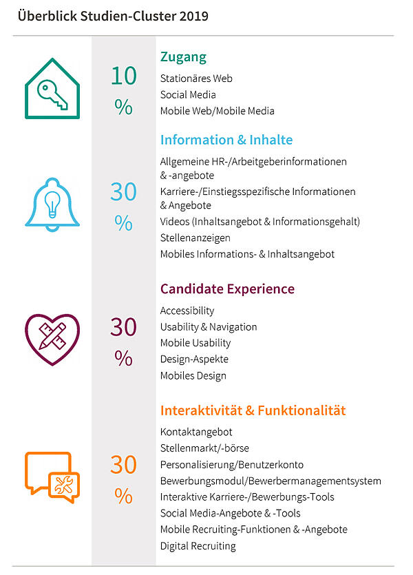 Überblick Studien-Cluster 2019_Karriere-Webseiten Studie